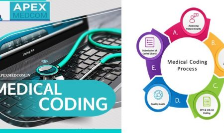 What is  Medical Coding & Billing ?